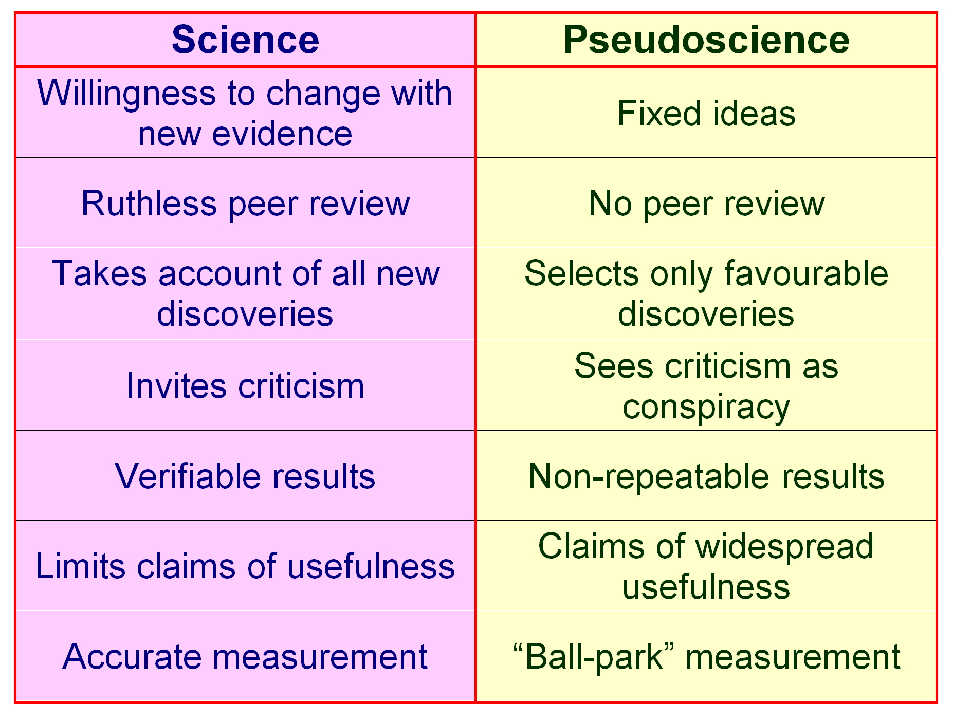 Difference between science and pseudoscience