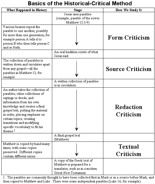 Basics of Historical Criticism